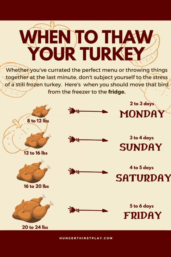 guideline of when to start thawing your turkey in the refrigerator